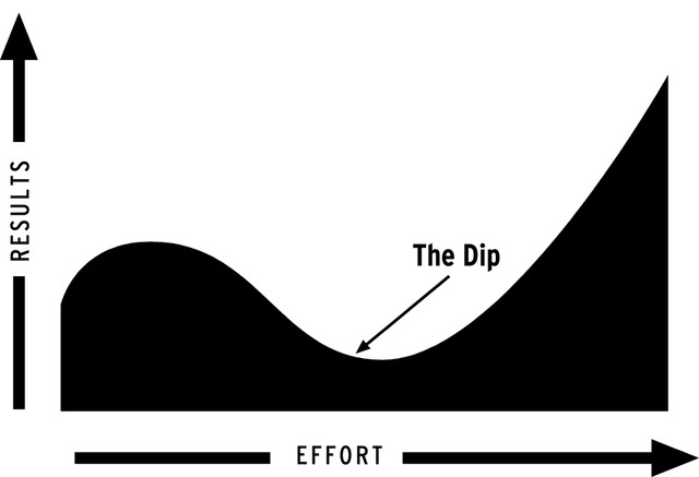 the dip graph1 Videoblogg: The Dip, om hur man blir bra!